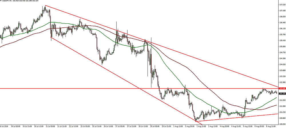 Forex price action chart