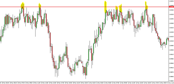 forex resistance