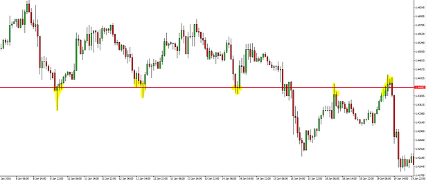 forex resistance turned support