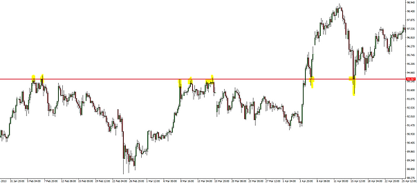 forex resistance turns support