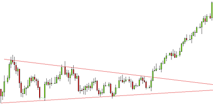 forex consolidation breakout