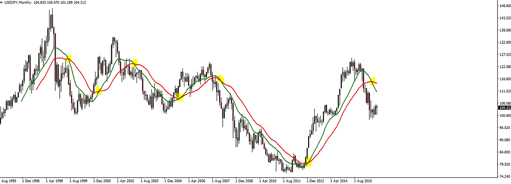 Moving Average Cross Forex Trading