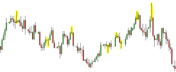 Forex pin bars