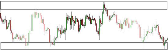 forex price action range