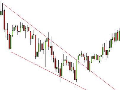 forex descending triangle pattern