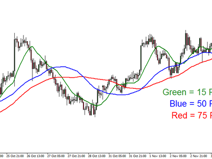 Forex 101 - Moving Averages