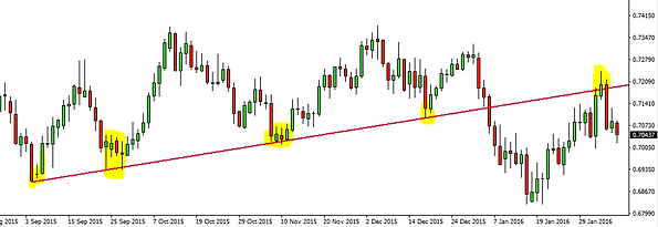 forex diagonal support