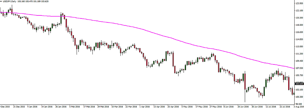 Forex Moving Average Direction