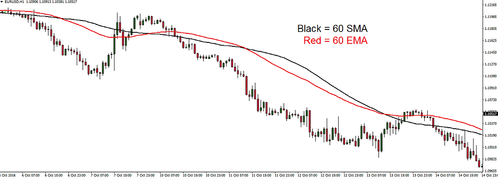 EURUSD Moving Averages