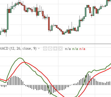 Forex 101 - The MACD