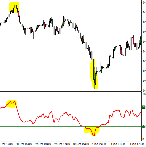 RSI trade example