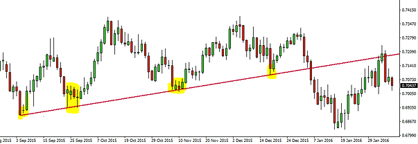 forex trend support