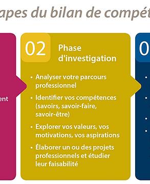 les-étapes-du-bilan-de-compétences.png