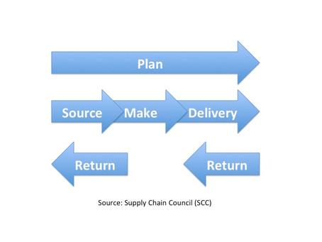 精實供應鏈管理 - 挑戰與機會