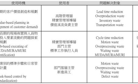 精實管理工具 : 價值溪流圖(VSM)的應用時機
