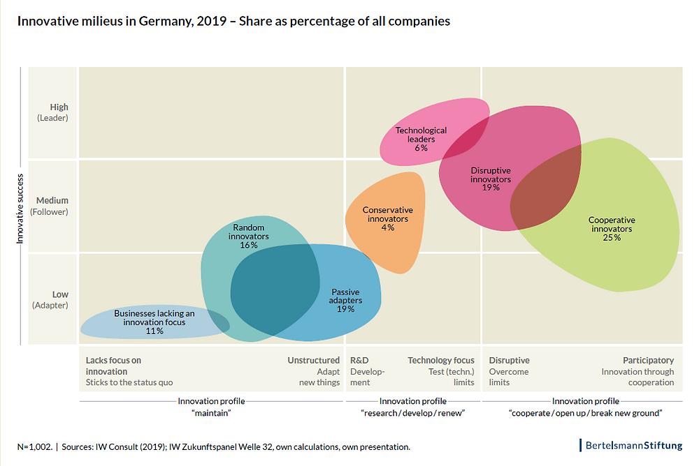 Innovative Milieus | Innovationsfähigkeit | Grafik