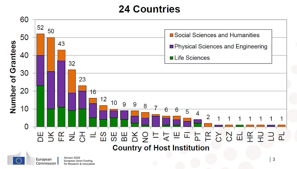 Verteilung von Fördergeldern (Grantees) nach Ländern und Fachbereichen