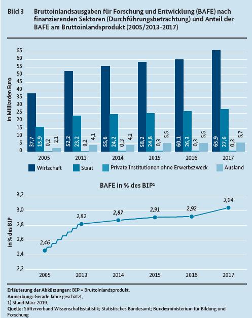 Investitionen und Fördergelder in Forschung und Entwicklung