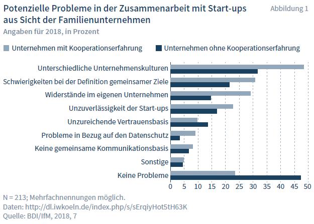 Probleme und Herausforderungen bei der Zusammenarbeit mit Start-ups