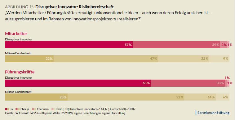 Risikobereitschaft | Innovation | Disruptiver Innovator