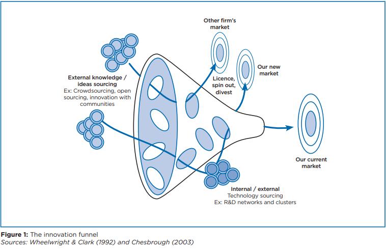 Open Innovation Wissenstransfer Kooperation