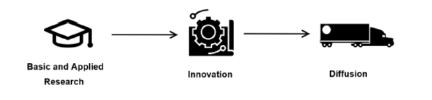 Innovation Innovationsprozess