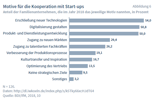 Motive für die Koopertion mit Start-ups