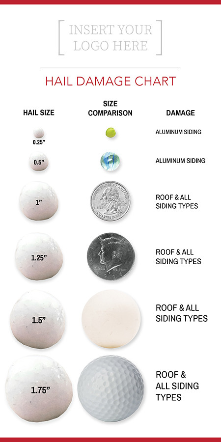 Roofing hail size and damage chart