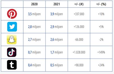 Social media gebruikers per platform 2021