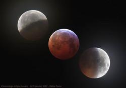 Chronologie du passage de la #lune dans