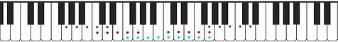 G position on piano keys