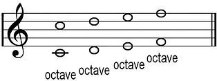 intervals: octaves