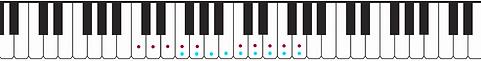 C position on piano keys