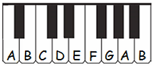 letter names of white keys
