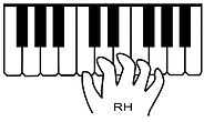 thumb on middle C
