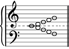 musical staff, middle C, line notes and space notes