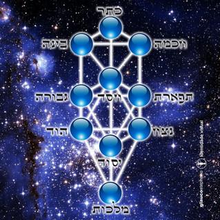 SEPHIROT - Árvore da Vida