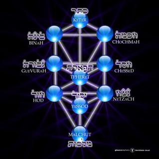 ספירות - Sephirot - Árvore da Vida