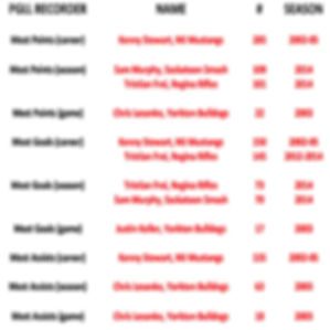 Prairie Gold Lacrosse League Junior Records