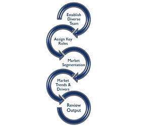 5 Step MTR Process.jpg
