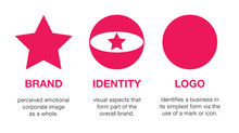 The BIG Difference between your Brand, Logo & Identity