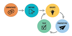 An Introduction to Design Thinking Methodology