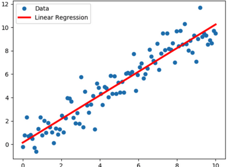 Optimisation and Forecasting using Multivariate and Regression Analysis