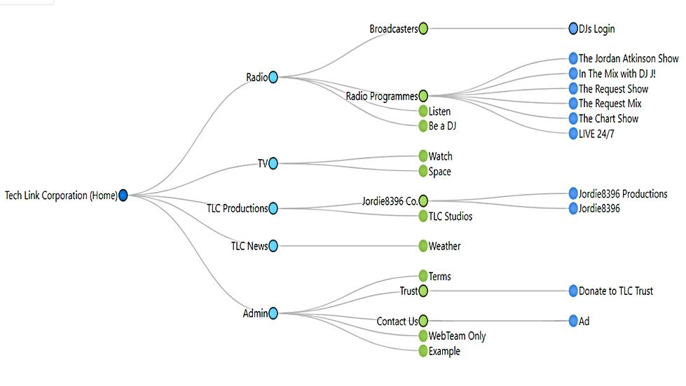 TLC Website Graphical Sitemap