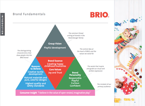Brio brand pyramid