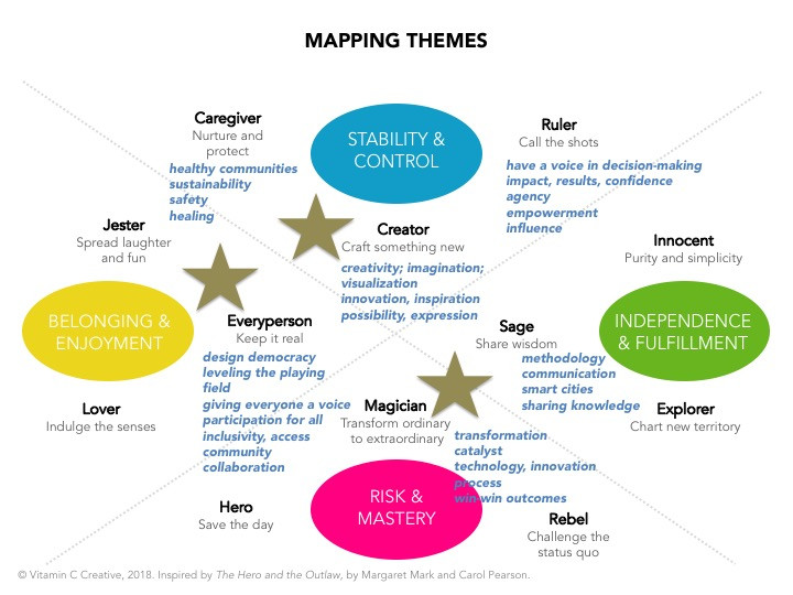 Mapping Themes to Clarify Brand Archetype - brand storytelling tool