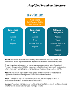 Novinium Cablecure - simplified brand architecture