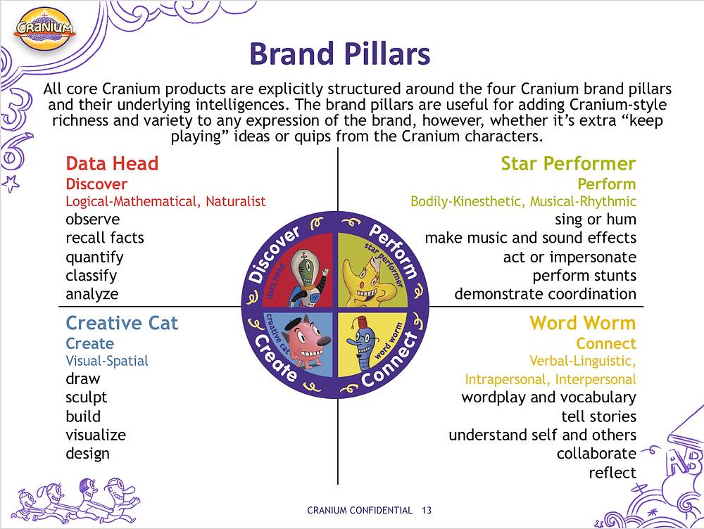 Cranium Brand Pillars - brand strategy in one slide