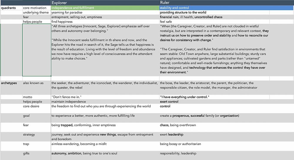 Example of next-level archetype analysis - brand storytelling tool