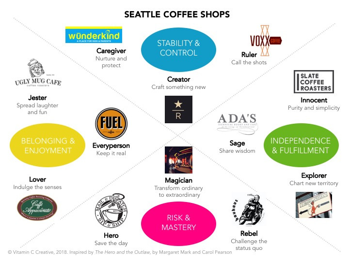 Seattle Coffee Shops as Examples of Brand Archetype Theory - brand storytelling tool